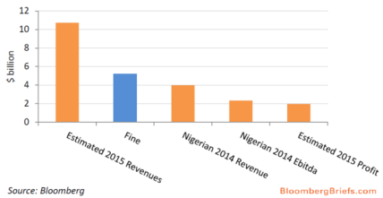 http://www.bloomberg.com/news/articles/2015-11-02/four-charts-that-show-why-mtn-s-nigerian-fine-matters-so-much